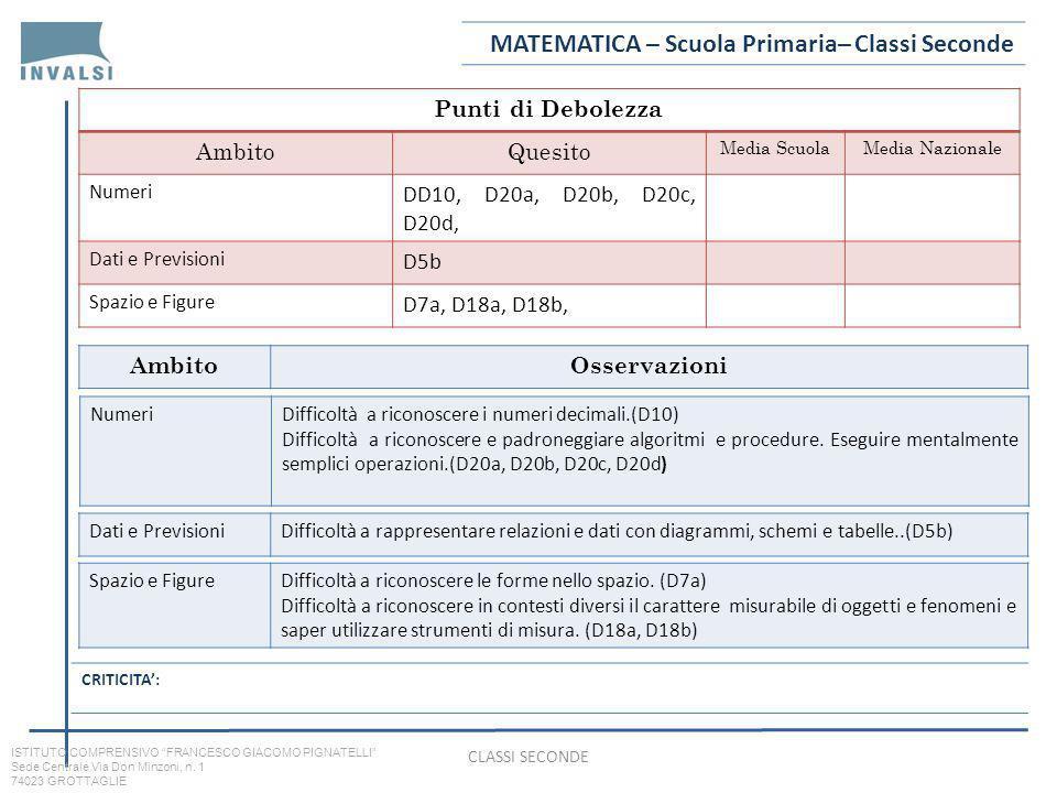 MATEMATICA – Scuola Primaria– Classi Seconde