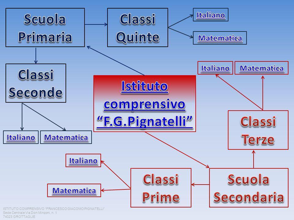 Istituto comprensivo F.G.Pignatelli