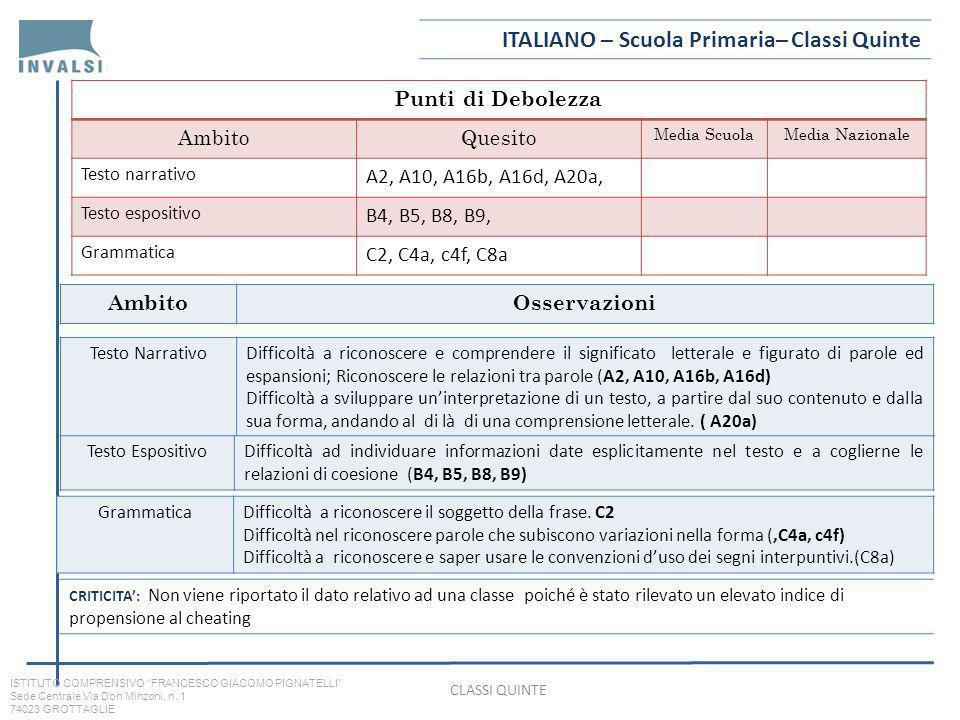 ITALIANO – Scuola Primaria– Classi Quinte