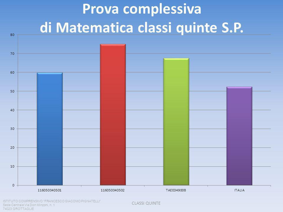 Prova complessiva di Matematica classi quinte S.P.