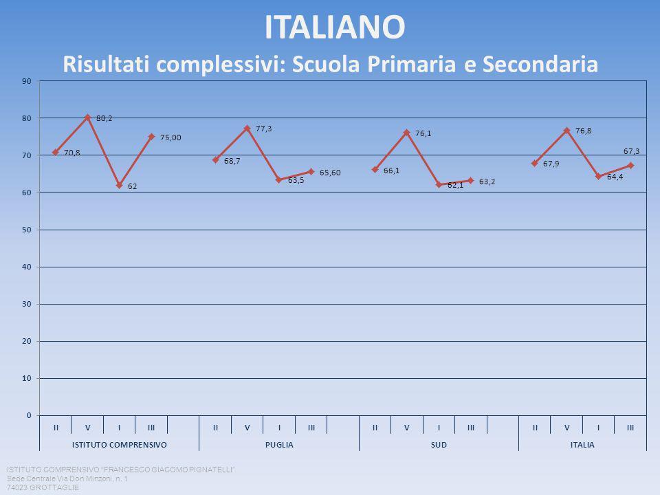 ITALIANO Risultati complessivi: Scuola Primaria e Secondaria