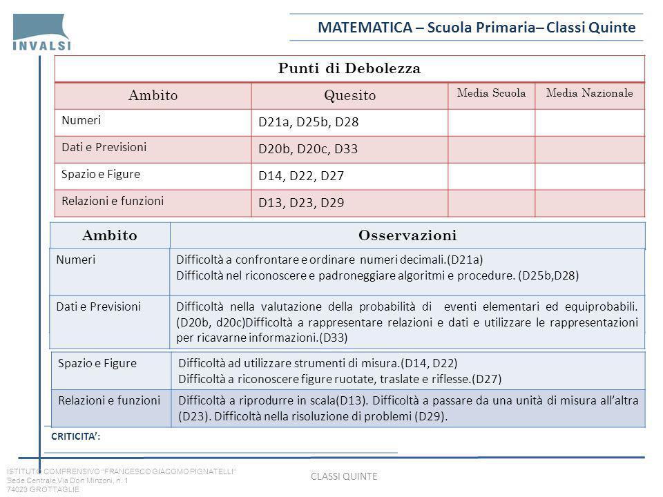 MATEMATICA – Scuola Primaria– Classi Quinte