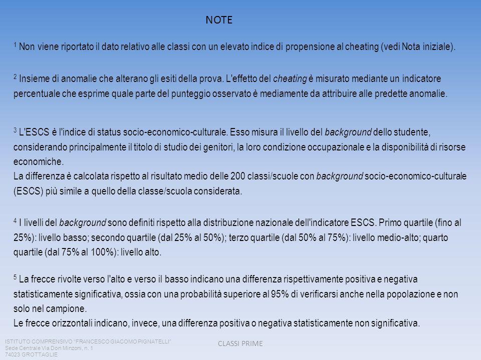 NOTE 1 Non viene riportato il dato relativo alle classi con un elevato indice di propensione al cheating (vedi Nota iniziale).