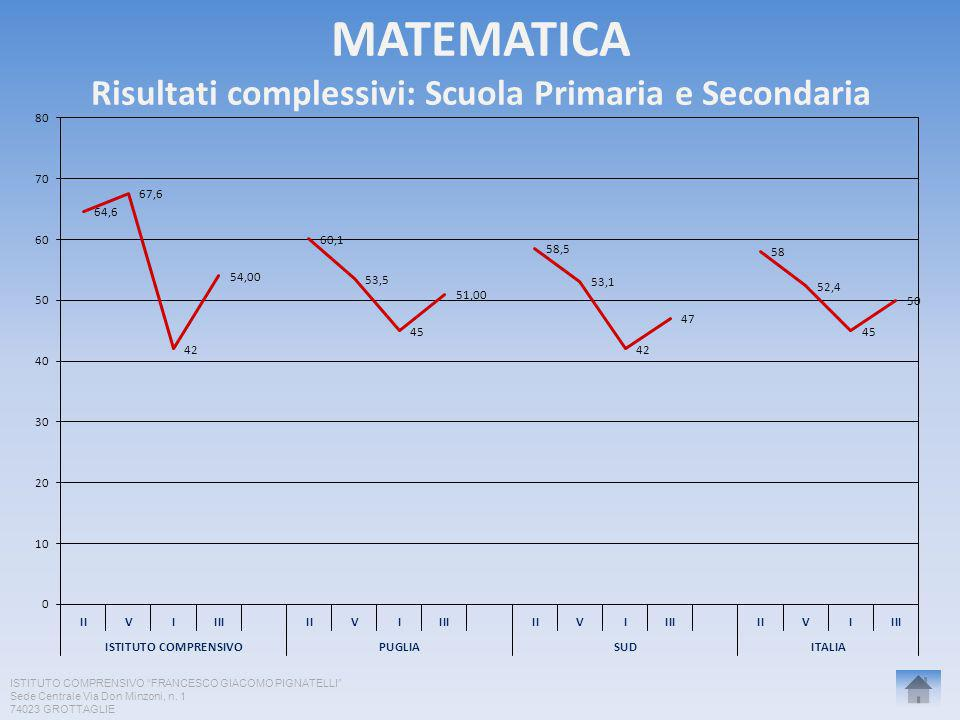 MATEMATICA Risultati complessivi: Scuola Primaria e Secondaria