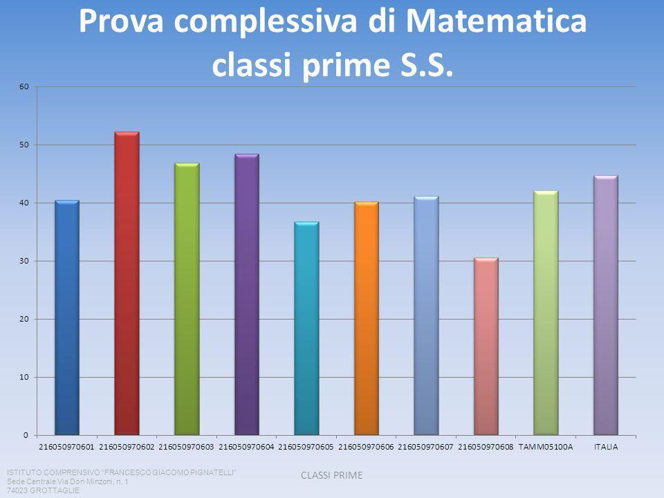 Prova complessiva di Matematica classi prime S.S.