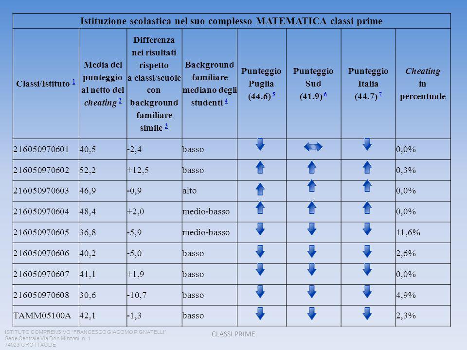 Istituzione scolastica nel suo complesso MATEMATICA classi prime