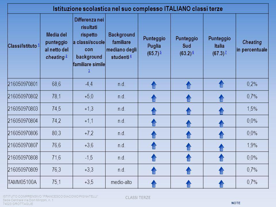 Istituzione scolastica nel suo complesso ITALIANO classi terze