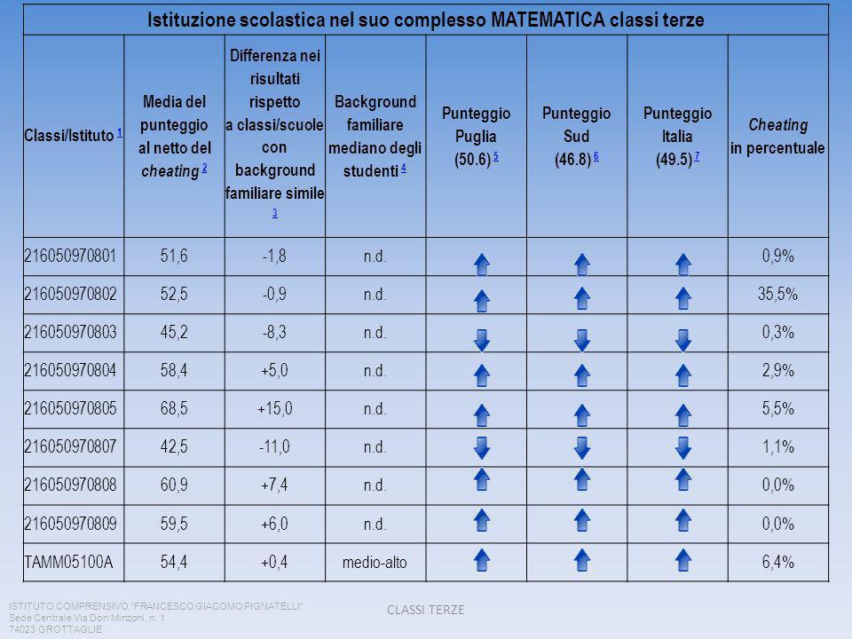 Istituzione scolastica nel suo complesso MATEMATICA classi terze