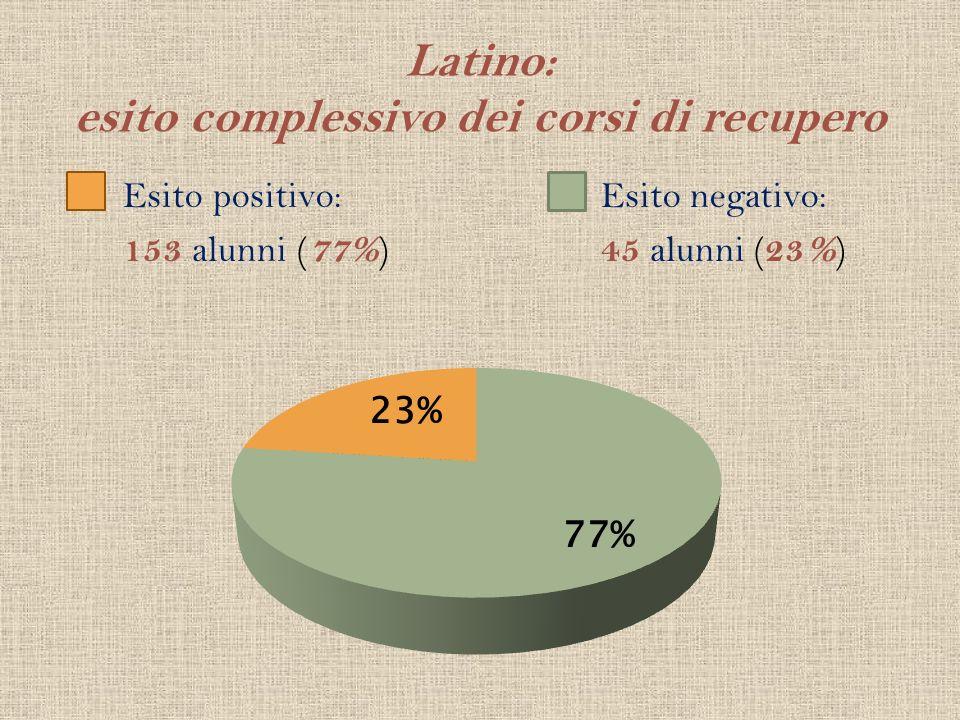 Latino: esito complessivo dei corsi di recupero