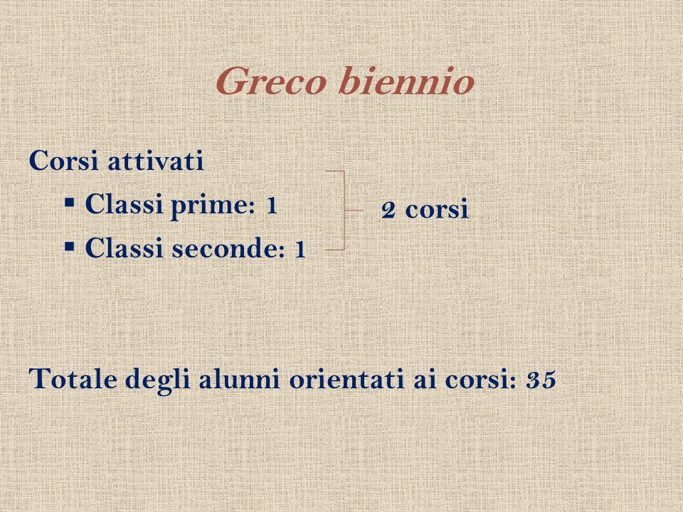 Greco biennio Corsi attivati Classi prime: 1 Classi seconde: 1 2 corsi