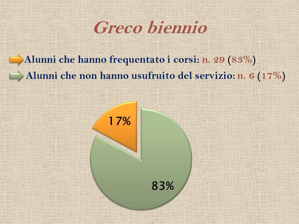 Greco biennio Alunni che hanno frequentato i corsi: n. 29 (83%)