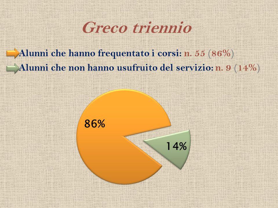 Greco triennio Alunni che hanno frequentato i corsi: n. 55 (86%)