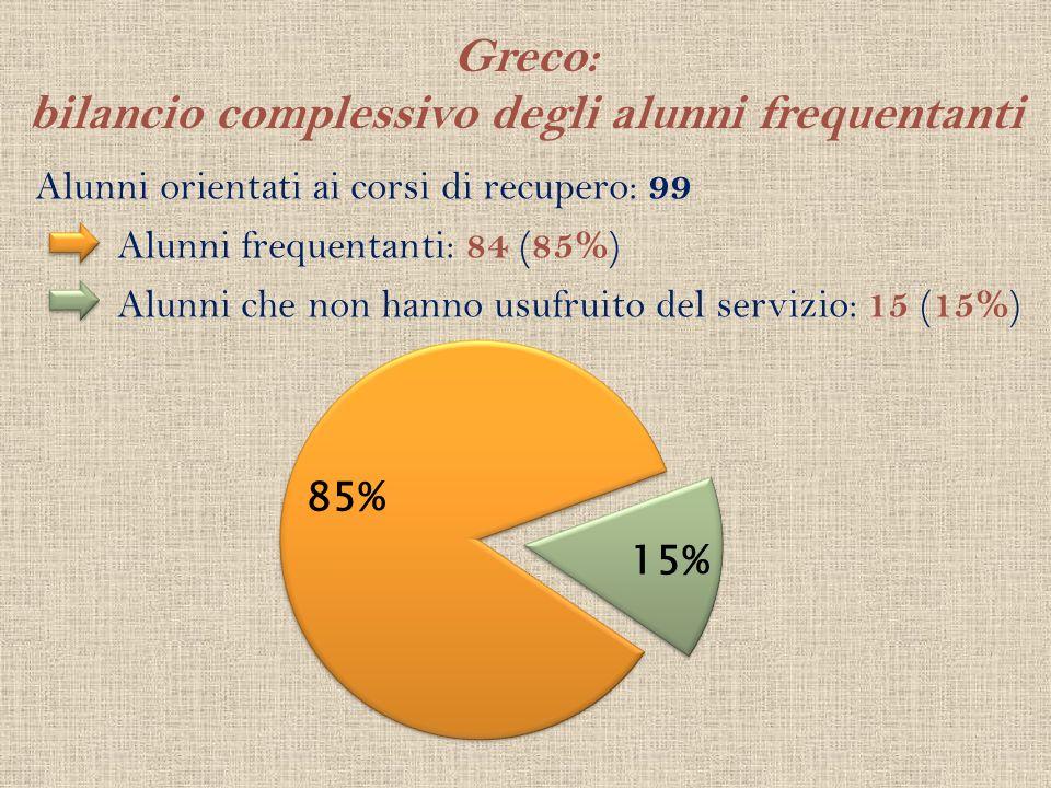 Greco: bilancio complessivo degli alunni frequentanti