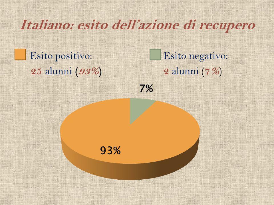 Italiano: esito dell'azione di recupero