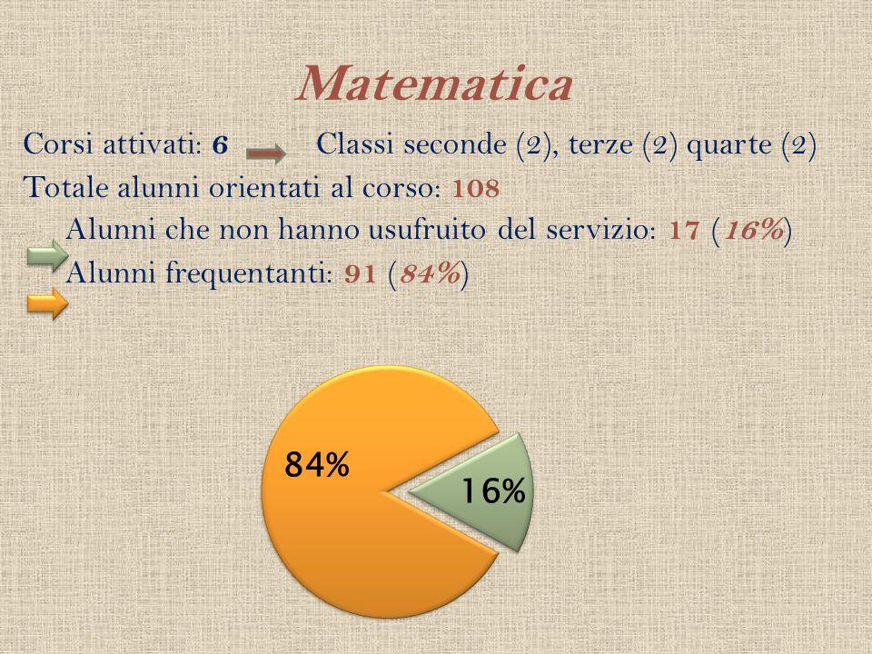 Matematica Corsi attivati: 6 Classi seconde (2), terze (2) quarte (2)