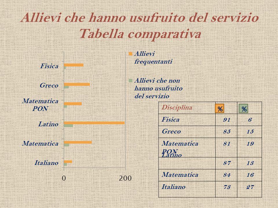 Allievi che hanno usufruito del servizio Tabella comparativa