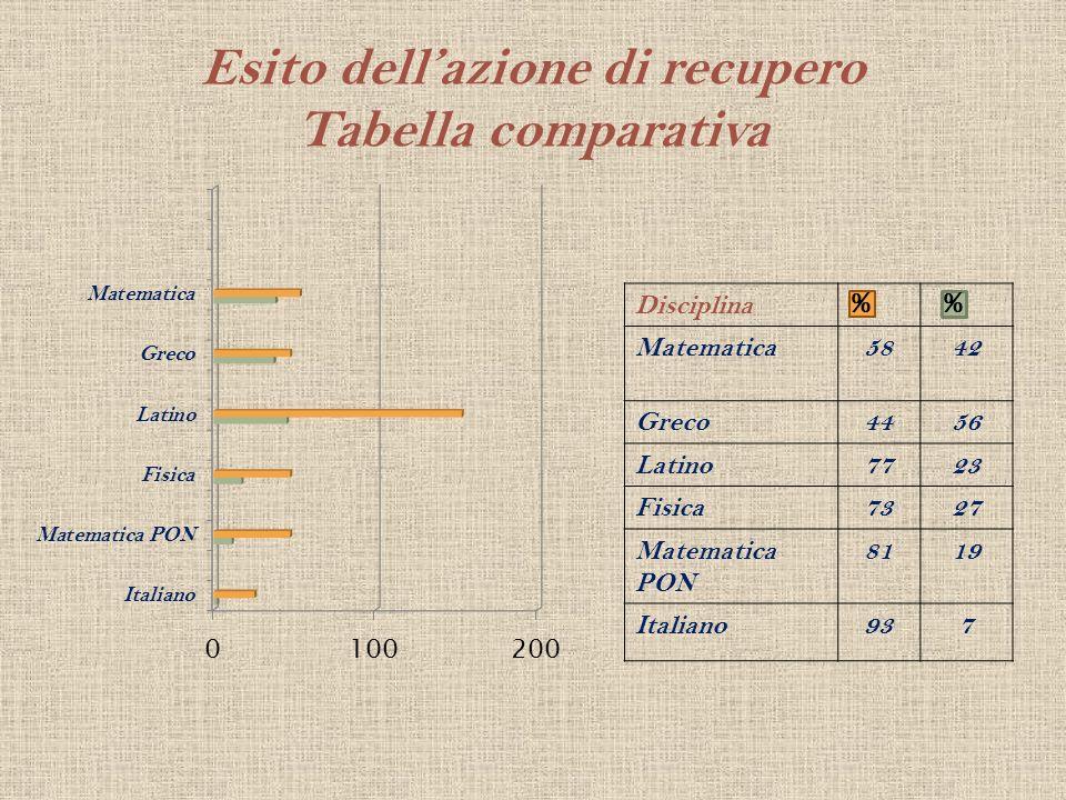 Esito dell'azione di recupero Tabella comparativa