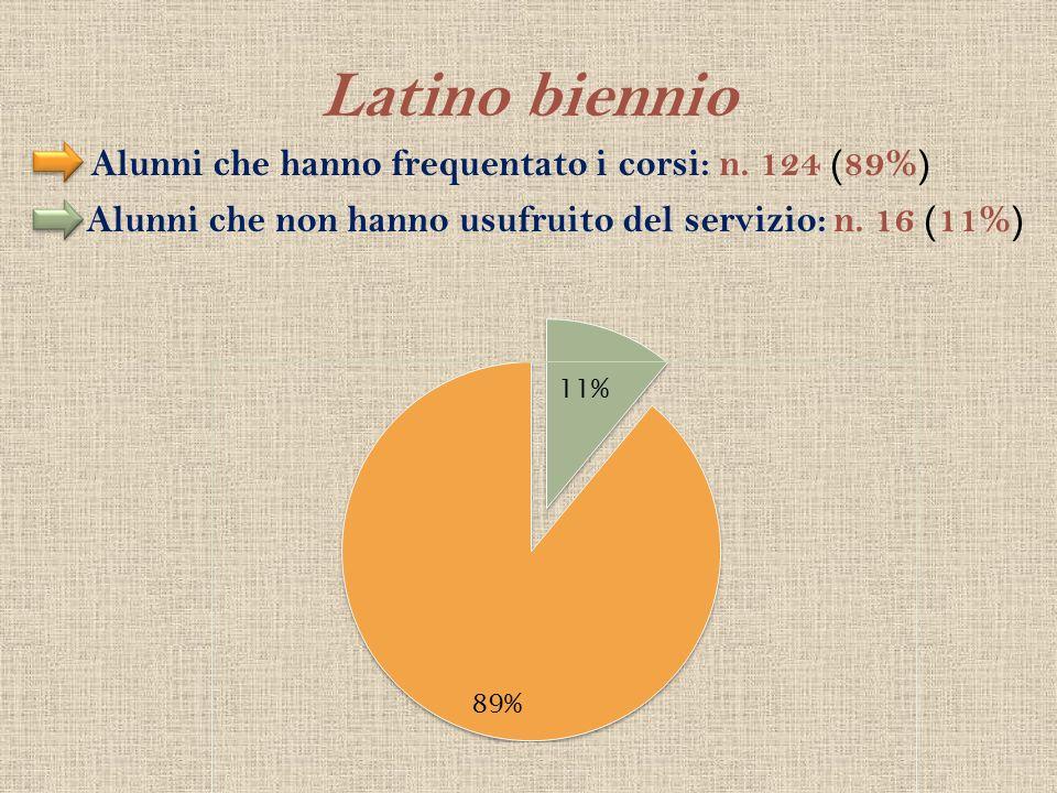 Latino biennio Alunni che hanno frequentato i corsi: n. 124 (89%)