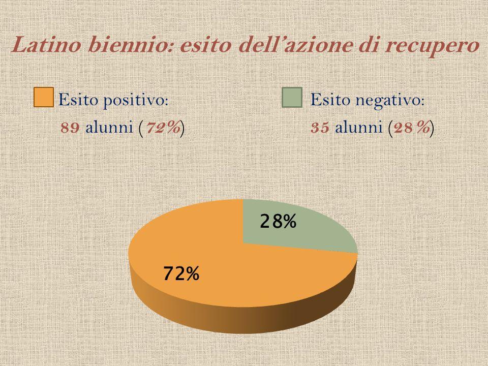 Latino biennio: esito dell'azione di recupero