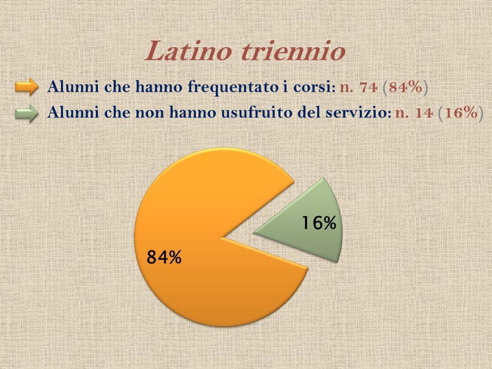 Latino triennio Alunni che hanno frequentato i corsi: n. 74 (84%)