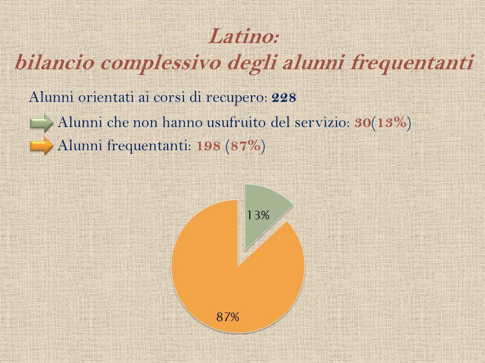 Latino: bilancio complessivo degli alunni frequentanti