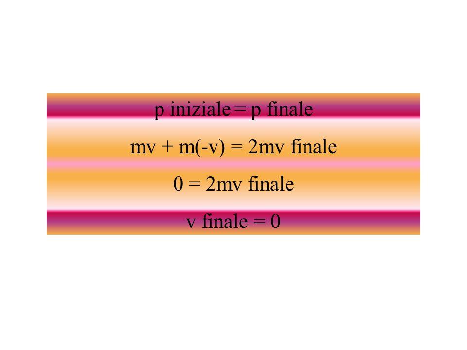 p iniziale = p finale mv + m(-v) = 2mv finale 0 = 2mv finale v finale = 0
