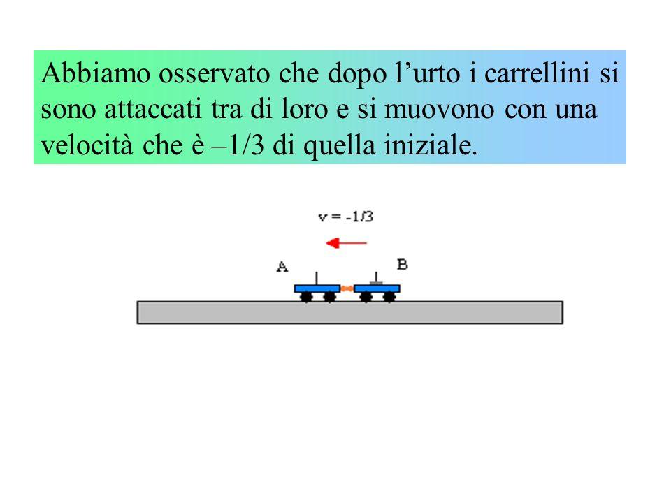 Abbiamo osservato che dopo l'urto i carrellini si sono attaccati tra di loro e si muovono con una velocità che è –1/3 di quella iniziale.
