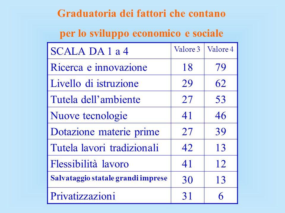 Graduatoria dei fattori che contano