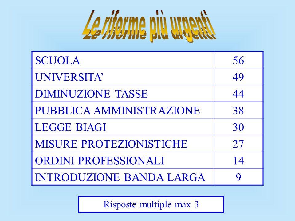 Le riforme più urgenti SCUOLA 56 UNIVERSITA' 49 DIMINUZIONE TASSE 44