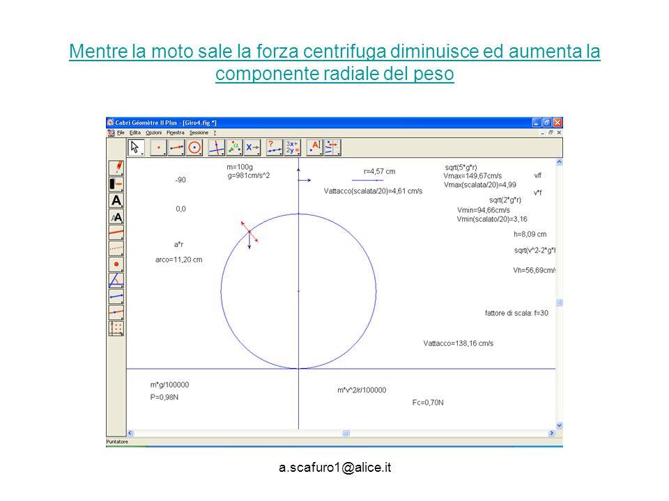 Mentre la moto sale la forza centrifuga diminuisce ed aumenta la componente radiale del peso