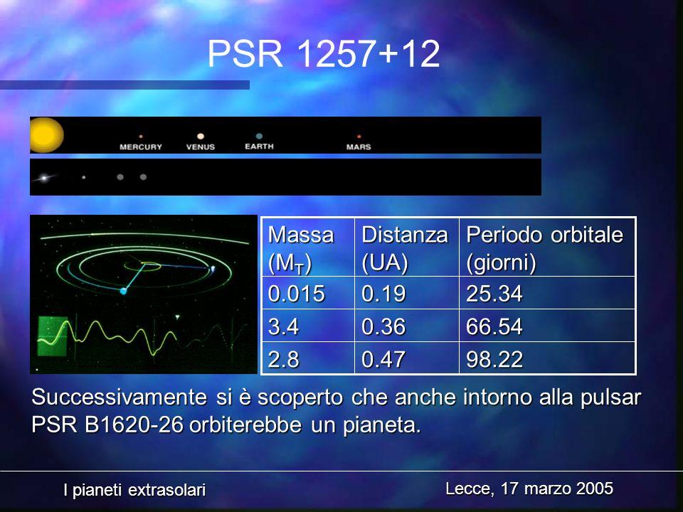 PSR 1257+12 98.22. 0.47. 2.8. 66.54. 0.36. 3.4. 25.34. 0.19. 0.015. Periodo orbitale (giorni)