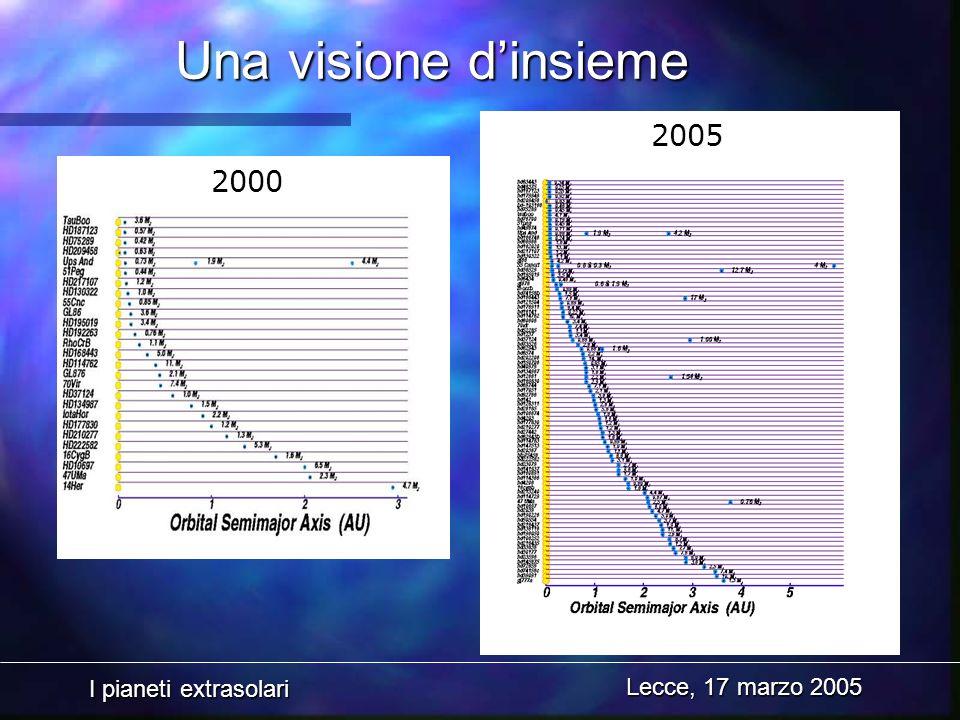 Una visione d'insieme 2005 2000 Lecce, 17 marzo 2005