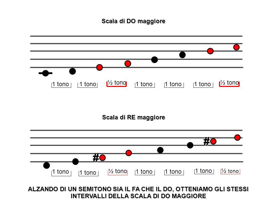 # # Scala di DO maggiore 1 tono 1 tono ½ tono 1 tono 1 tono 1 tono