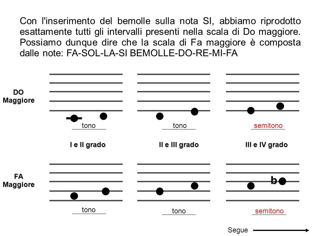 Con l inserimento del bemolle sulla nota SI, abbiamo riprodotto esattamente tutti gli intervalli presenti nella scala di Do maggiore. Possiamo dunque dire che la scala di Fa maggiore è composta dalle note: FA-SOL-LA-SI BEMOLLE-DO-RE-MI-FA