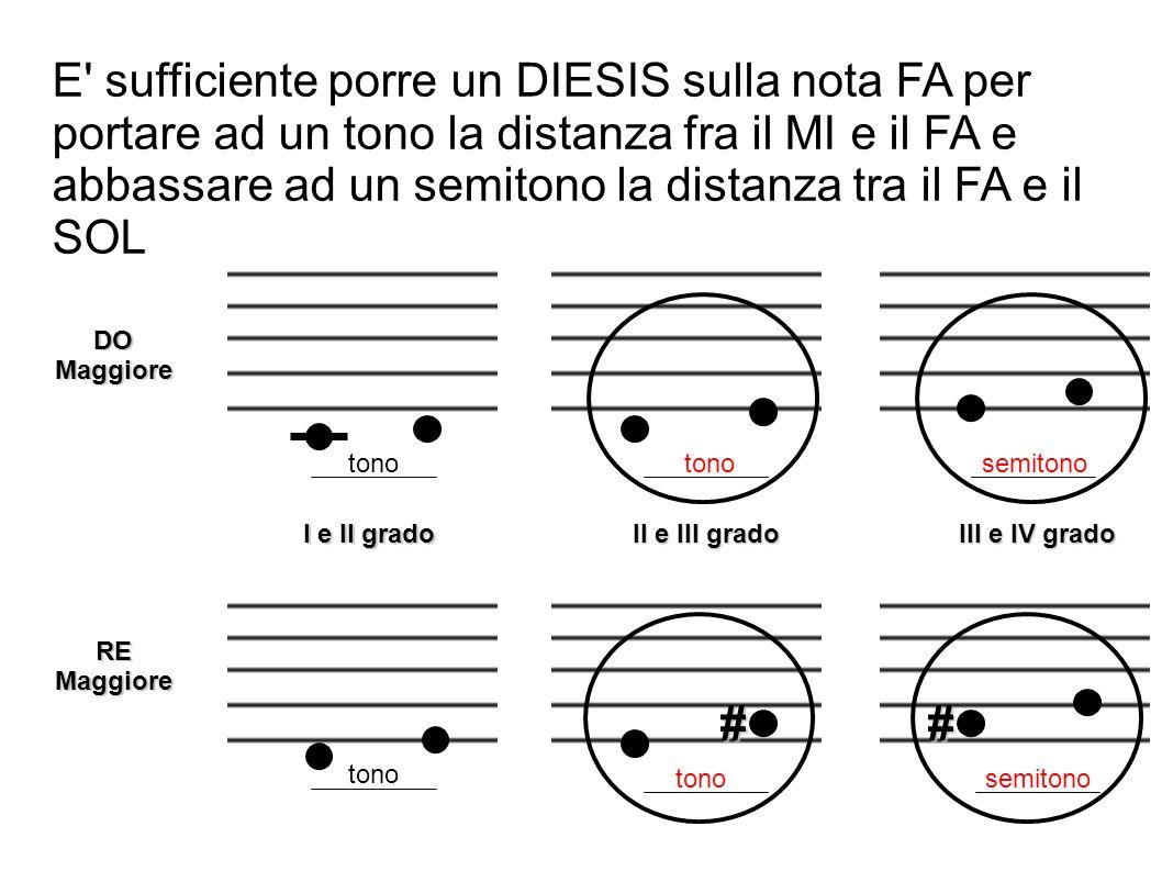 E sufficiente porre un DIESIS sulla nota FA per portare ad un tono la distanza fra il MI e il FA e abbassare ad un semitono la distanza tra il FA e il SOL