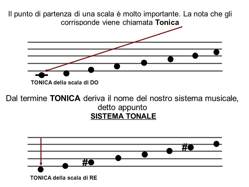 Dal termine TONICA deriva il nome del nostro sistema musicale,