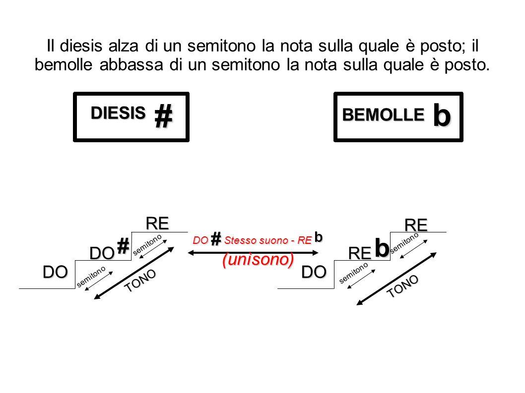 Il diesis alza di un semitono la nota sulla quale è posto; il bemolle abbassa di un semitono la nota sulla quale è posto.