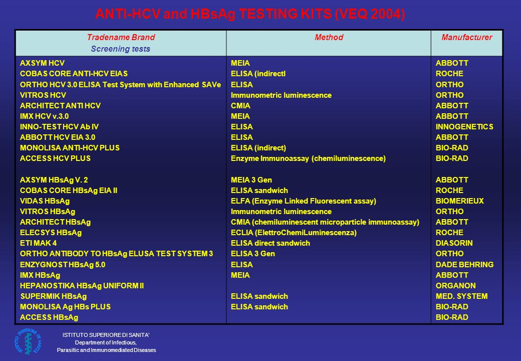 ANTI-HCV and HBsAg TESTING KITS (VEQ 2004)