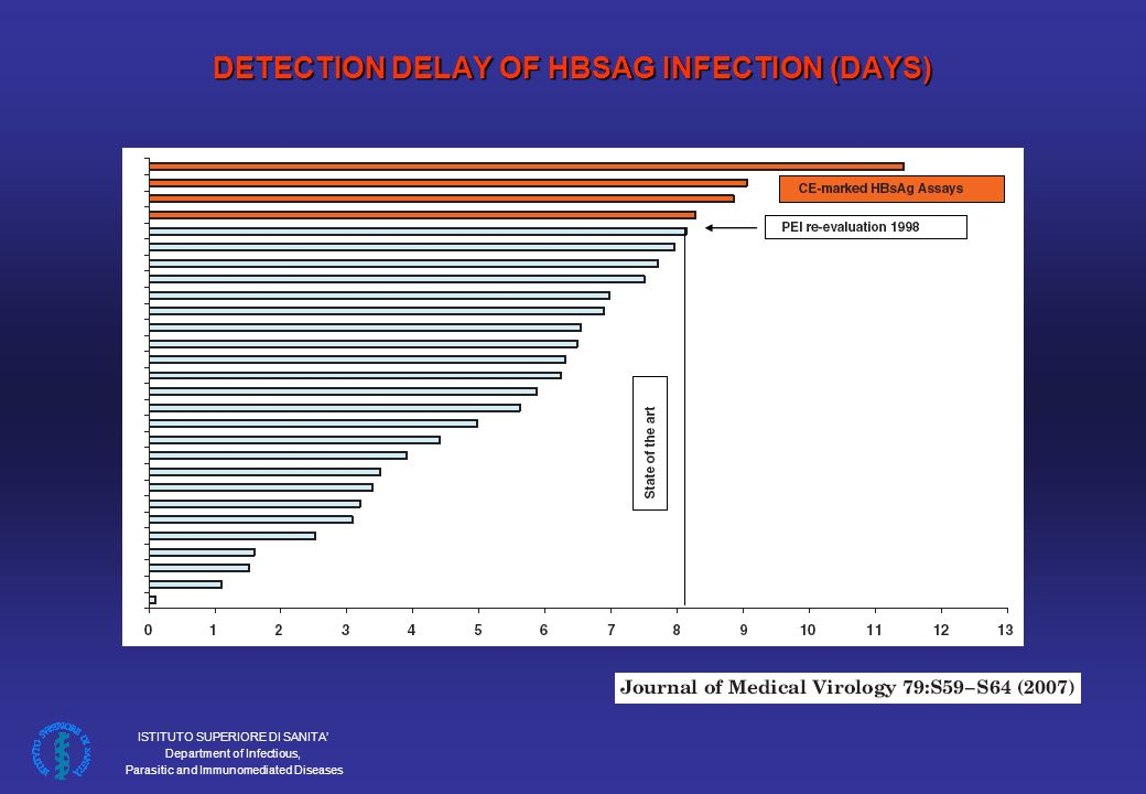 DETECTION DELAY OF HBSAG INFECTION (DAYS)