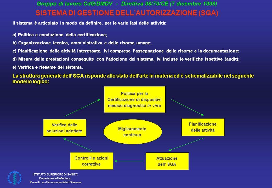 SISTEMA DI GESTIONE DELL'AUTORIZZAZIONE (SGA)