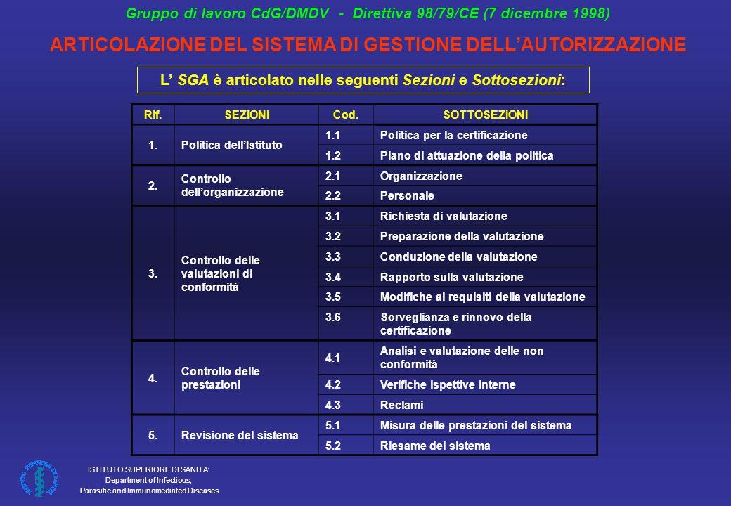 ARTICOLAZIONE DEL SISTEMA DI GESTIONE DELL'AUTORIZZAZIONE