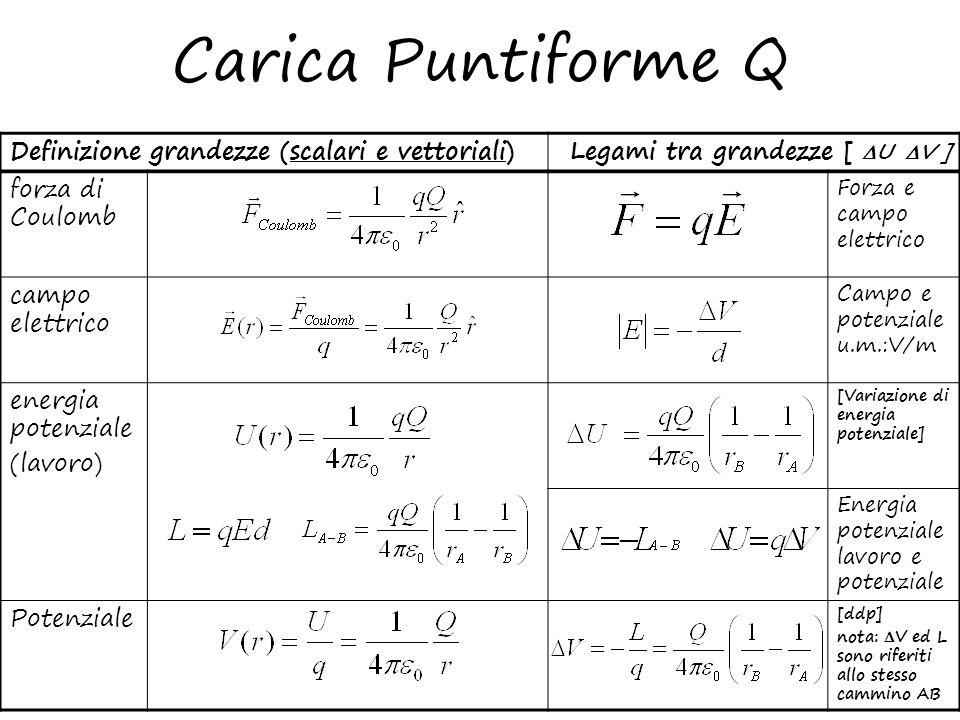Carica Puntiforme Q Definizione grandezze (scalari e vettoriali)