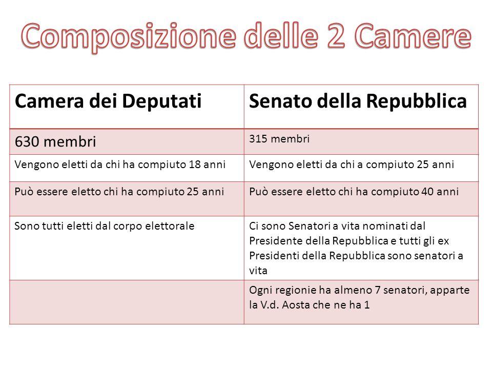 Indice le origini della costituzione i punti fermi della for Camera dei deputati composizione