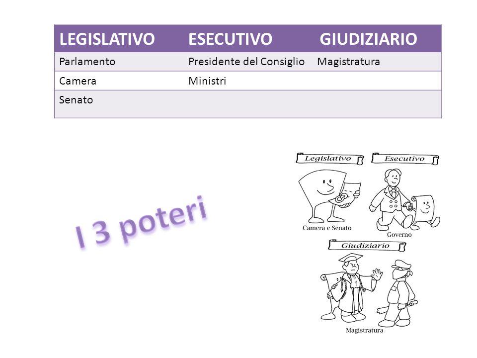 I 3 poteri LEGISLATIVO ESECUTIVO GIUDIZIARIO Parlamento
