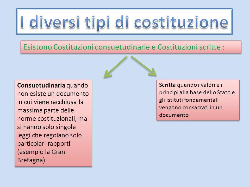 I diversi tipi di costituzione