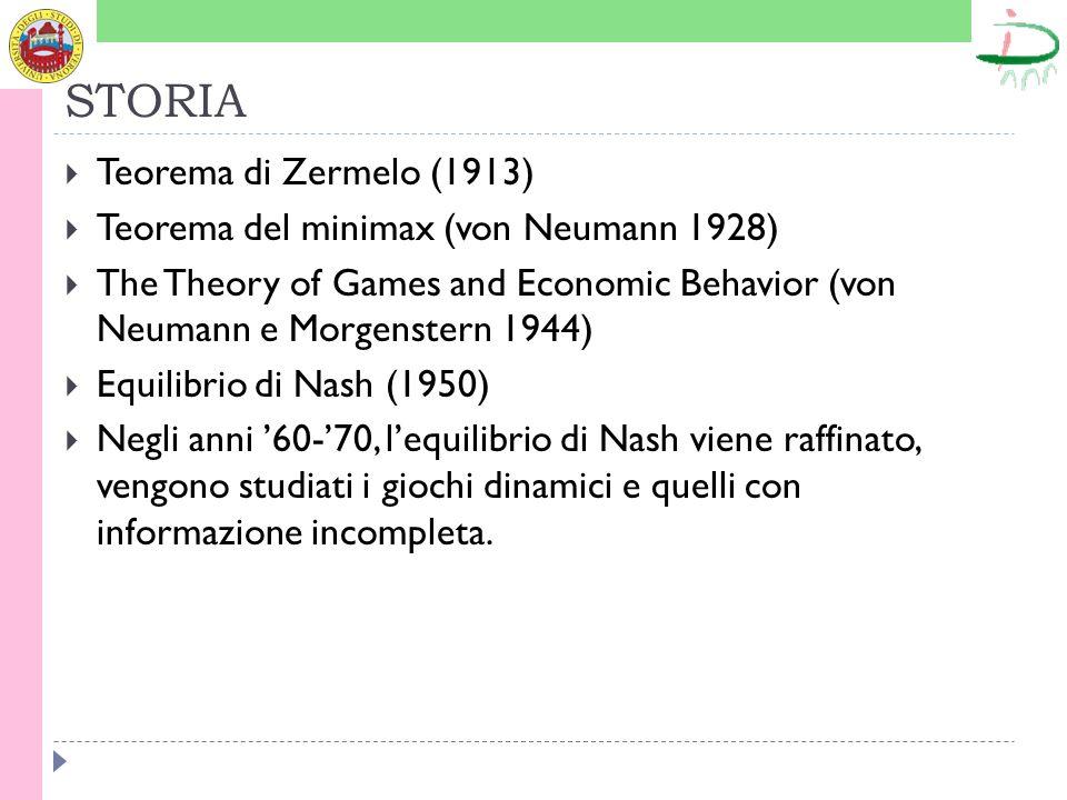 STORIA Teorema di Zermelo (1913)