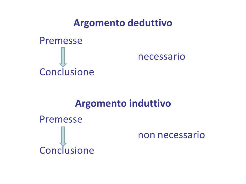 Argomento deduttivo Premesse necessario Conclusione Argomento induttivo non necessario
