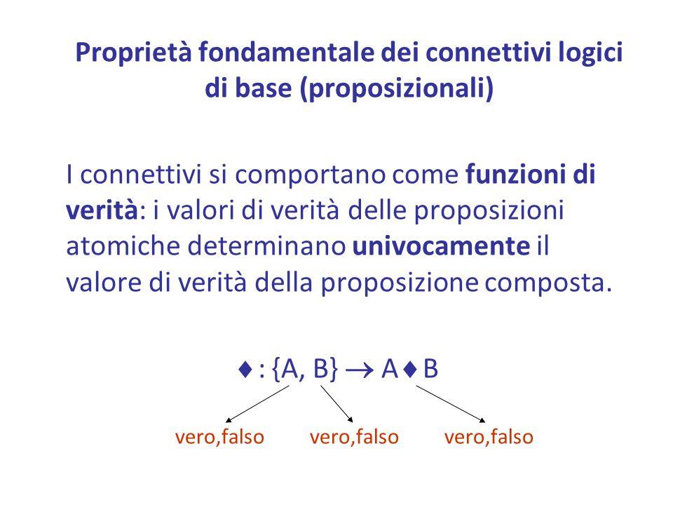 Proprietà fondamentale dei connettivi logici di base (proposizionali)