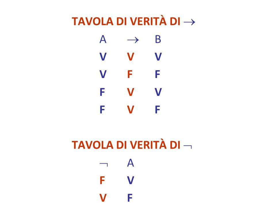 TAVOLA DI VERITÀ DI  A  B V V V V F F F V V F V F TAVOLA DI VERITÀ DI   A F V V F