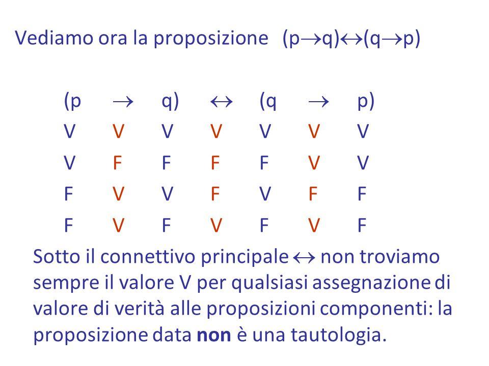 Vediamo ora la proposizione (pq)(qp)